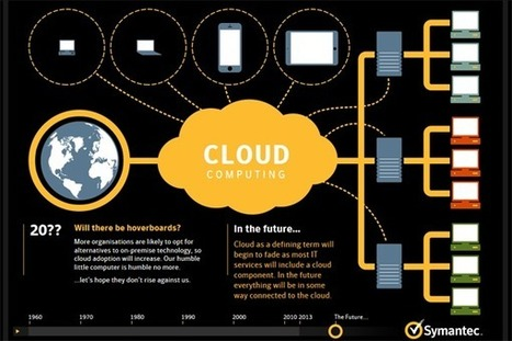 What is the concept of Cloud Computing? | Knowledge Management for Entrepreneurs | Scoop.it