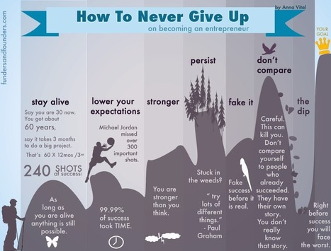 How To Never Give Up - 7-step Illustrated Guide | Mentor+ INC. | Scoop.it