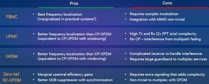 5G Idea Opens IoT Horizons   IMTC   Scoop.it