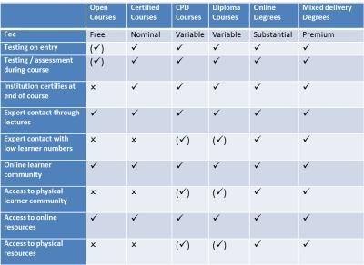 What priceMOOCs? | ePortfolio examples | Scoop.it
