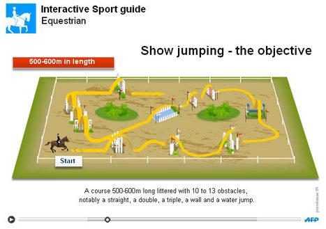 Le sport équestre pour les nuls | The Irish Times | Sports équestres | Scoop.it