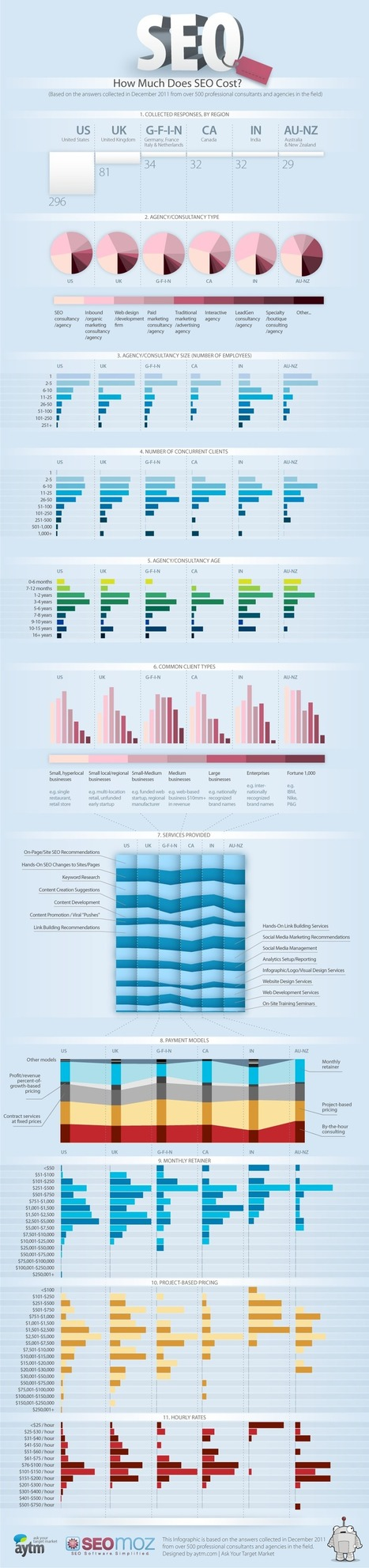 What Does SEO Cost? [Infographic] - Forbes | #TheMarketingAutomationAlert | SEO | Scoop.it