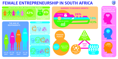 New Survey Reveals What Drives And Hinders Female Entrepreneurship In SA | Entrepreneur | MyRoundUp | Scoop.it