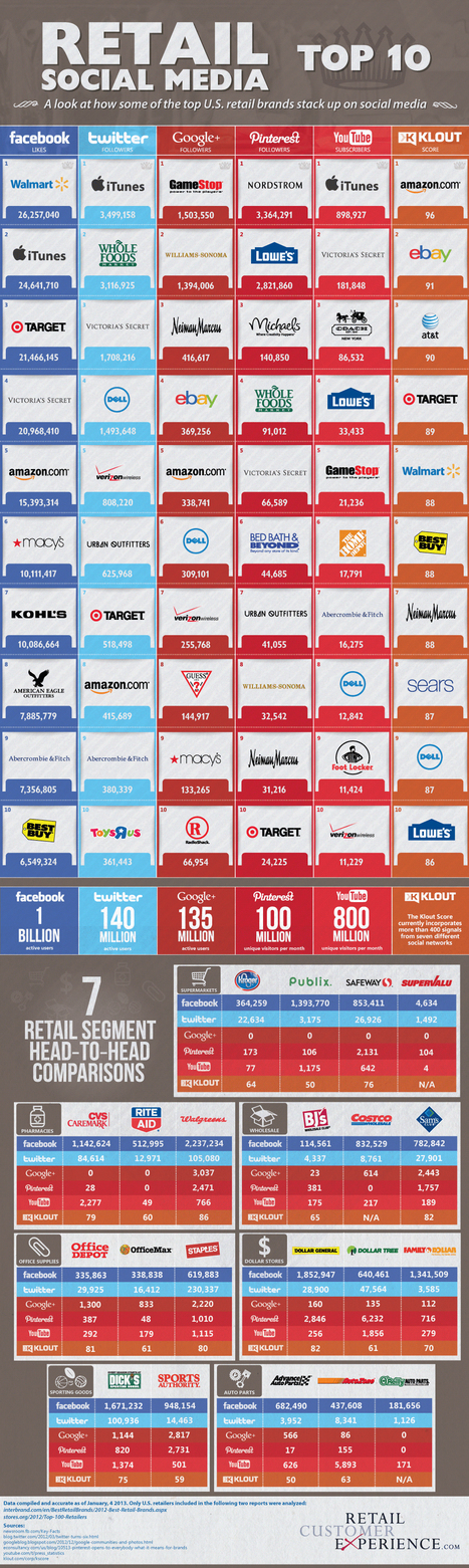 Top 10 Retailers In Social Media: U.S. Brand Comparison [Infographic] | Another Point of View | Scoop.it