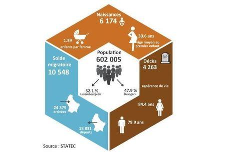 Mehr als 600.000 menschen leben seit 1. januar