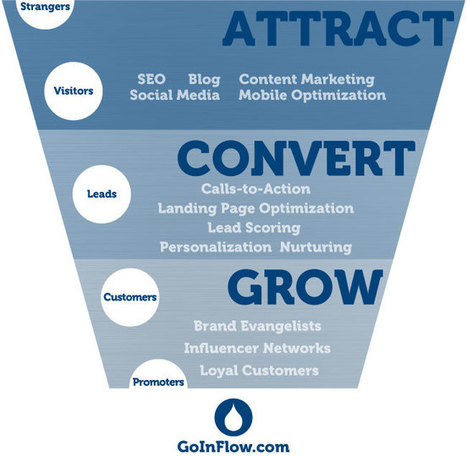 Inbound Lead Generation: eCommerce Marketing's Missing Link | Content Marketing and Curation for Small Business | Scoop.it