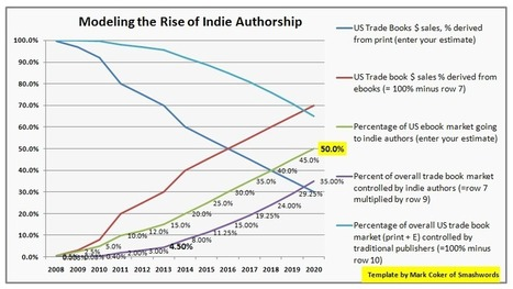 10 Reasons Indie Authors Will Capture 50% of the Ebook Market | Libraries, books and everything in between | Scoop.it