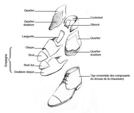 bf12b999d2d0 FR) – Lexique de la chaussure   les term...
