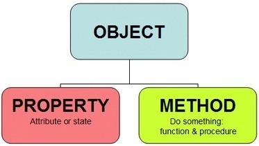 Concepts de programmation orientée objet – Programmation Objet en java | Cours Informatique | Scoop.it