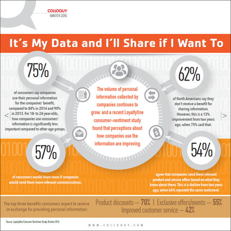 It's My Data and I'll Share if I Want To | Customer and Employee Loyalty, Rewards &  Engagement | Scoop.it