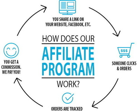 Affiliate Marketing Network | Scoop it