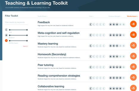 Le classement de l'efficacité des approches pédagogiques innovantes | Technology Enhanced Learning & ePortfolio | Scoop.it