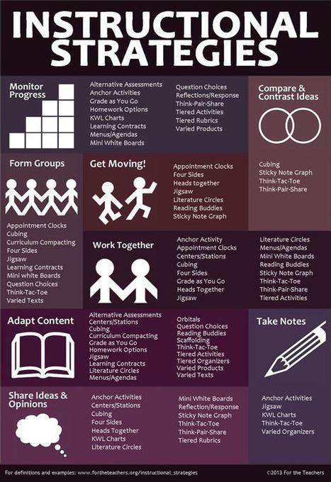 A List Of 50+ Teaching Strategies To Jumpstart Your Teacher Brain | 21st Century TESOL Resources | Scoop.it