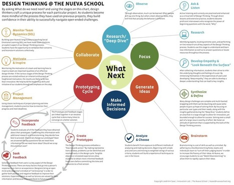 Design Thinking Process | 21st Century EdTech | Scoop.it