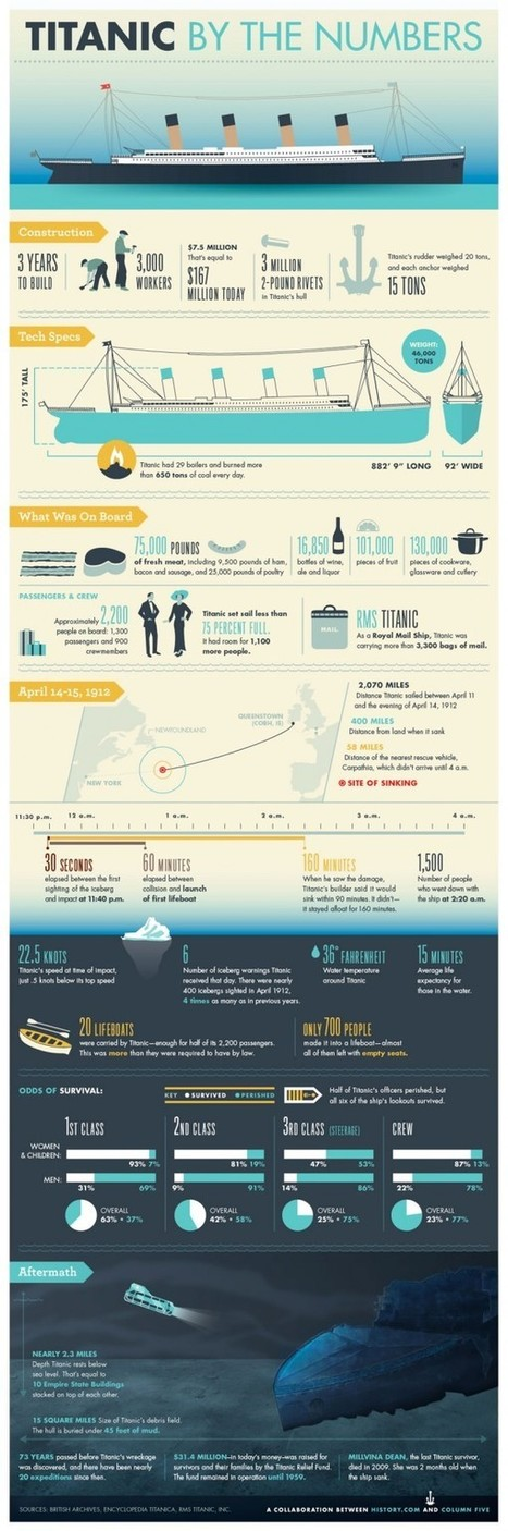 Titanic infographic | BURN 3D BLOG | LHS AP Human Geography | Scoop.it