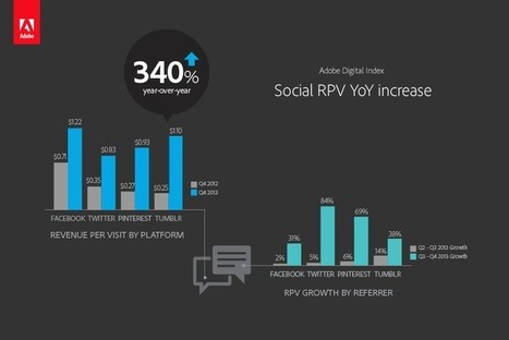 Twitter's Revenue Per Visit Up 131% Over Last Year [STATS] | Free Social Media Promotion | Scoop.it