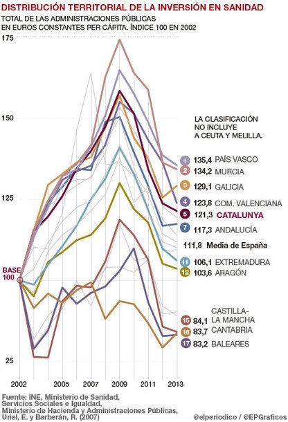 El gasto sanitario en los últimos años: la descohesión de un servicio público, Javier Padilla   Diari de Miquel Iceta   Scoop.it
