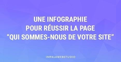 """Une infographie pour réussir la page """"Qui sommes-nous de votre site""""   creation de sites web   Scoop.it"""