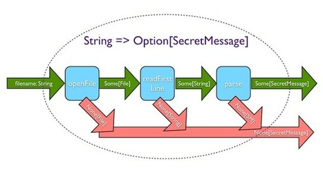 From imperative to data flow to functional style   Scala & Cloud Playing   Scoop.it