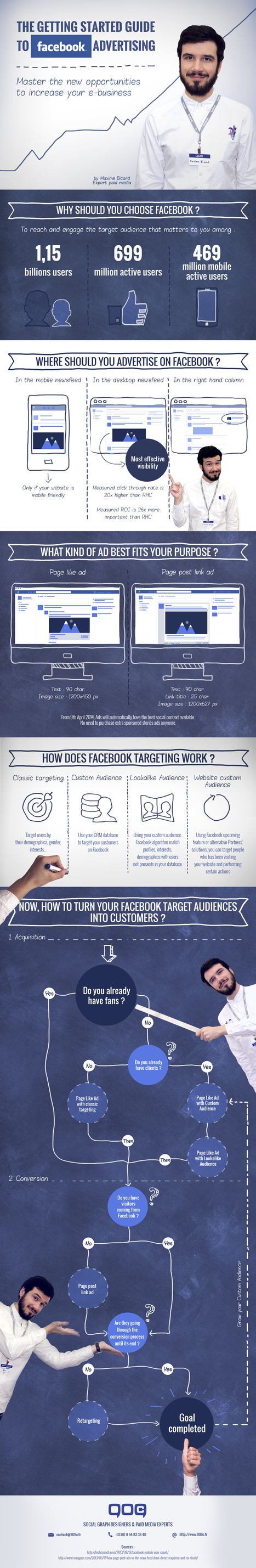 Infographic: Getting started with Facebook Ads | Facebook for Business Marketing | Scoop.it