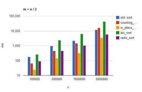 Algorithm of the Week: Integer Linear Time Sorting Algorithms | Javalobby | EEDSP | Scoop.it