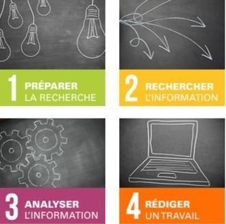 NetPublic » Rechercher de l'information sur Internet en 4 étapes : Formation gratuite en ligne | Documents pédagogiques | Scoop.it