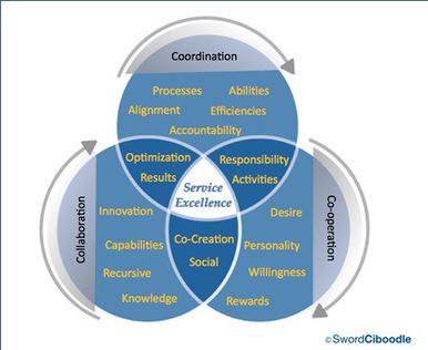 Investigar en épocas de escenarios ubícuos, de aprendices responsables, de... | Inteligencia Colectiva | Scoop.it