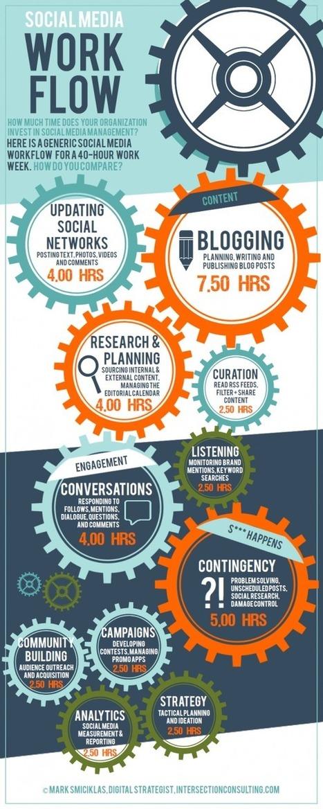 Combien de temps devez-vous investir sur les médias sociaux? | Institut de l'Inbound Marketing | Scoop.it