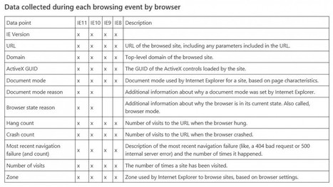 #Security: #Audit #InternetExplorer Usage with the Enterprise Site Discovery Toolkit   #Security #InfoSec #CyberSecurity #Sécurité #CyberSécurité #CyberDefence & #DevOps #DevSecOps   Scoop.it