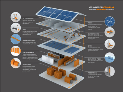 Energym Gimnasio Autosuficiente Con Un Sistema