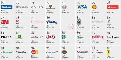 "SOWINE® Blog > marketing - communication vins, champagnes et spiritueux: Classement des marques d'alcool : Interbrand ""Best Global Brands 2012"" | Charliban Worldwide | Scoop.it"