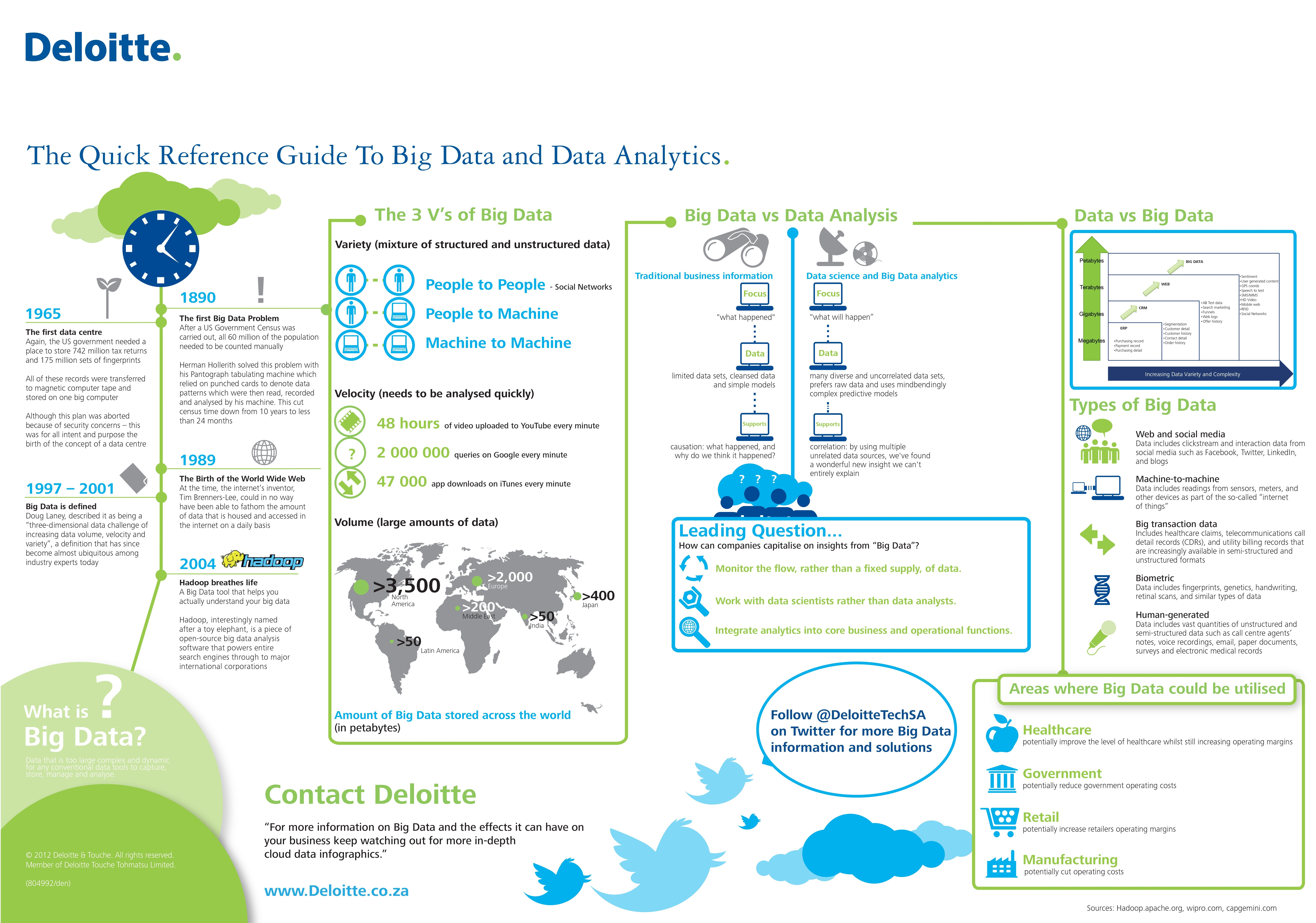 big data in manufacturing market analysis Big data analytics in financial market is focused when it comes to big data and garch model for predictive analysis which is a part of big data.