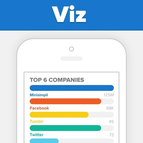 Viz - The quickest way to create simple charts | Creative Thinking for Education | Scoop.it