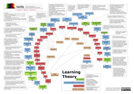Mapa interactivo de las teorías del aprendizaje | Diseño Instruccional para e-learning | Scoop.it