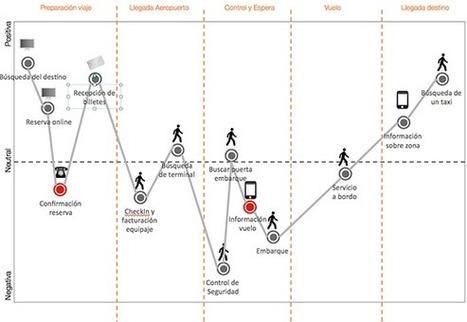 Un mapa de la experiencia del cliente Customer