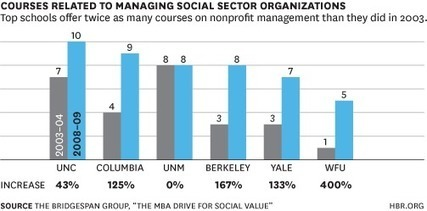 The Rise of Social Entrepreneurship in B-Schools in Three Charts | #SocEnt | Scoop.it