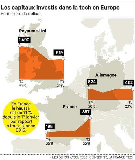Paris proche de ravir à Londres le titre de capitale des start-up | L'actualité du capital-investissement | Scoop.it