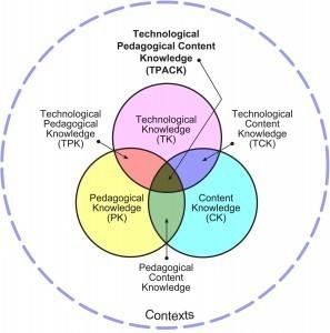 TPACK Explained | Neli Maria Mengalli's Scoop.it! Space | Scoop.it