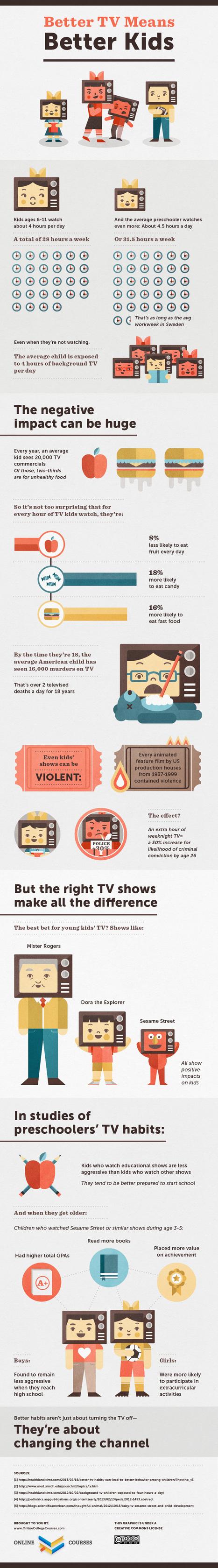Good TV Habits Can Make Kids Smarter | Social Mercor | Scoop.it