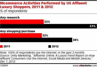 Mobile Shopping Catches on with Affluent Consumers - eMarketer | Digital Inside Out | Scoop.it