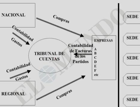El PP instruía a sus alcaldes con un 'powerpoint' sobre financiación ilegal | Utopías y dificultades. | Scoop.it