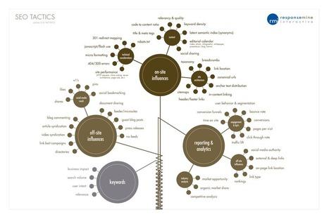 Search Engines Optimization tactics | Visualinfo | Scoop.it