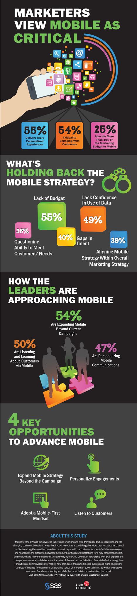 Les chiffres de la stratégie du Marketing Mobile - #Arobasenet | Digital Martketing 101 | Scoop.it