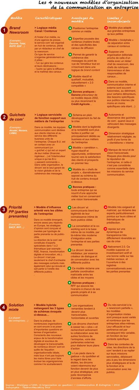 Quelle organisation pour les services com' à l'heure de la transformation digitale ? I Hervé Monier | Entretiens Professionnels | Scoop.it
