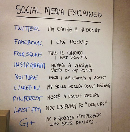 The Language of Social Media | iAcquire | Social Media Article Sharing | Scoop.it