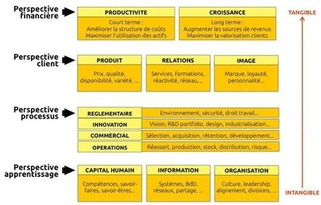 A quoi sert le design ? | Merkapt | Design de politiques publiques | Scoop.it