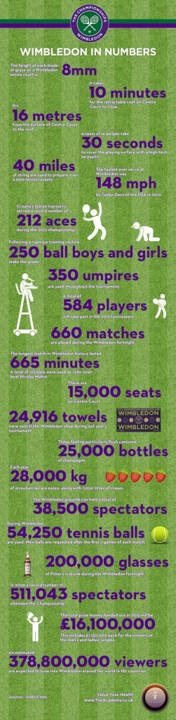 Wimbledon in Numbers [INFOGRAPHIC] | Digital-News on Scoop.it today | Scoop.it