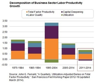What Seems To Be Holding Back Labor Productivity Growth, And Why It Matters - Seeking Alpha   time management   Scoop.it