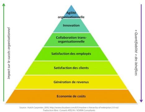 La pyramide ROI de l'Entreprise 2.0 | Formation, Management & Outils Technologiques support de l'intelligence collective | Scoop.it