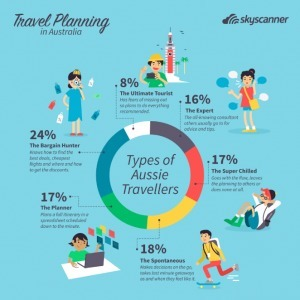 Skyscanner reveals 'living like a local' is top on the holiday list for Aussies | Australian Tourism Export Council | Scoop.it